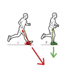 how to stop overstriding