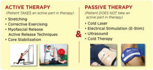 passive vs active rehab physio