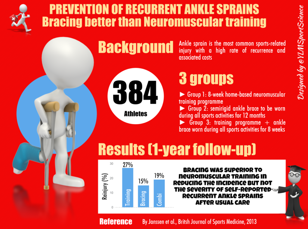 Ankle pain support